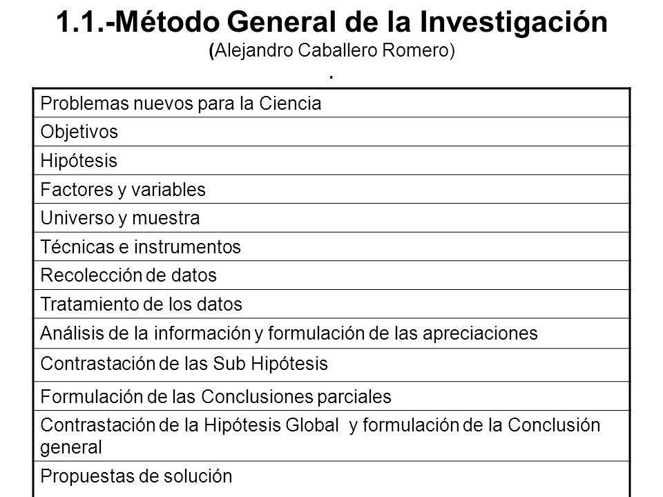 1.1.-Método General de la Investigación (Alejandro Caballero Romero) .
