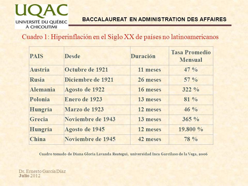 Cuadro 1: Hiperinflación en el Siglo XX de países no latinoamericanos