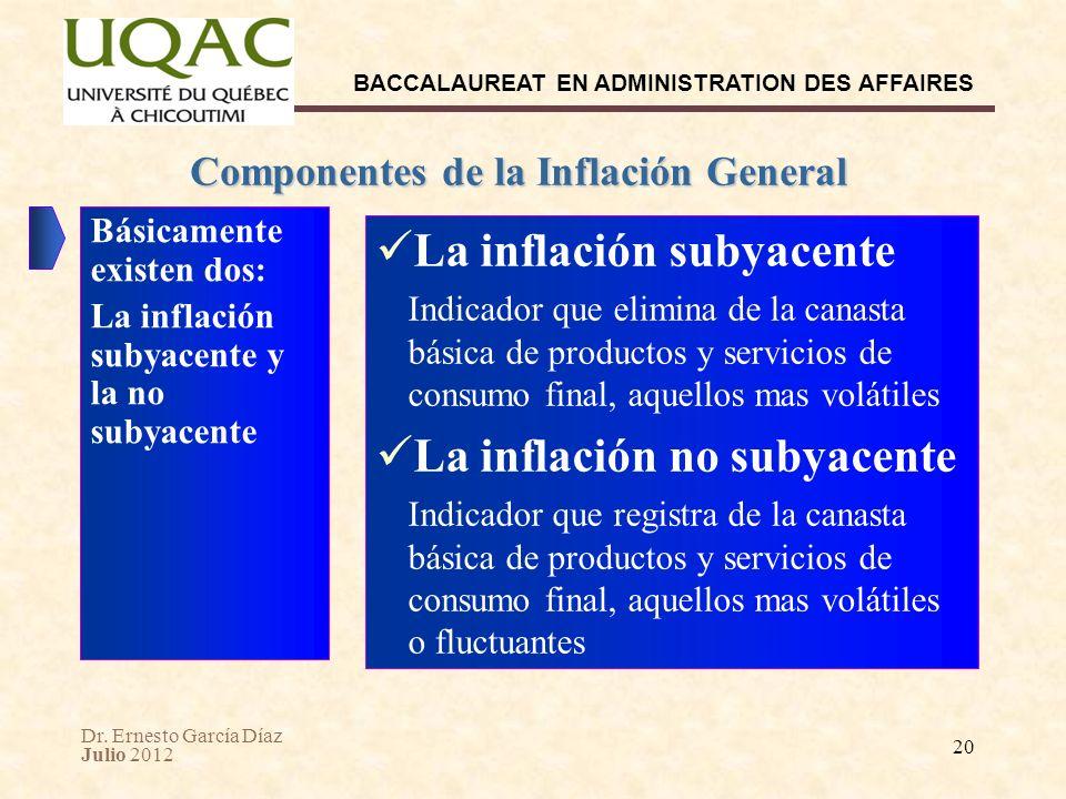 Componentes de la Inflación General