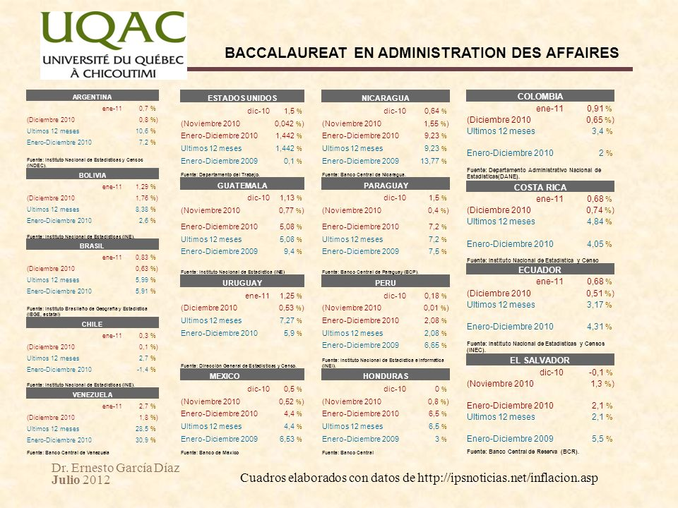 Cuadros elaborados con datos de http://ipsnoticias.net/inflacion.asp