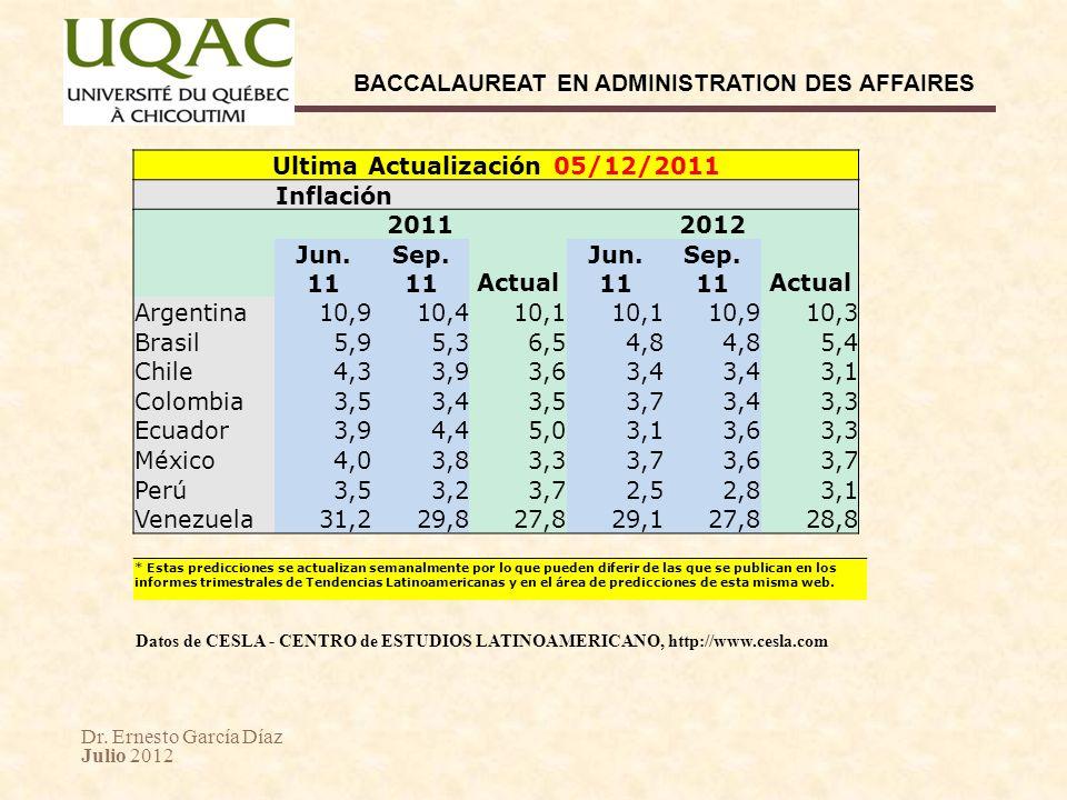 Ultima Actualización 05/12/2011