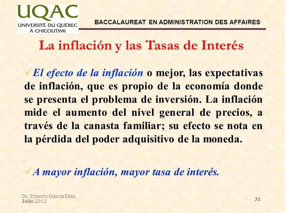 La inflación y las Tasas de Interés