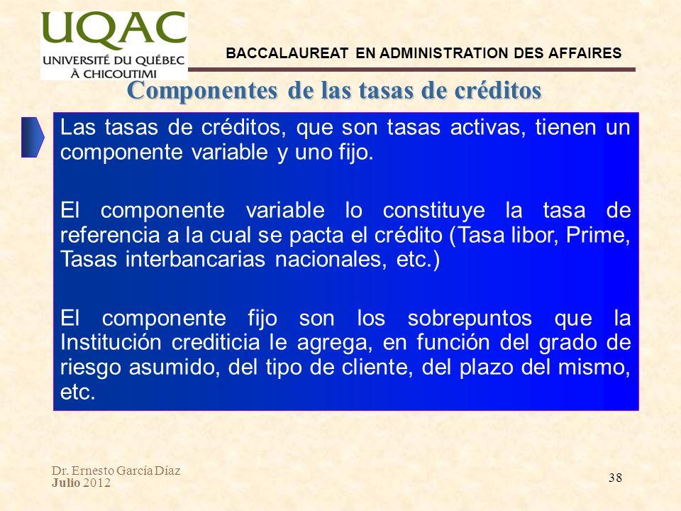 Componentes de las tasas de créditos Internacionales