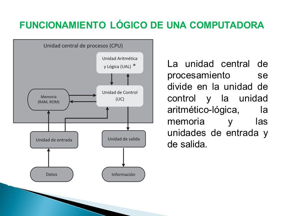 FUNCIONAMIENTO LÓGICO DE UNA COMPUTADORA