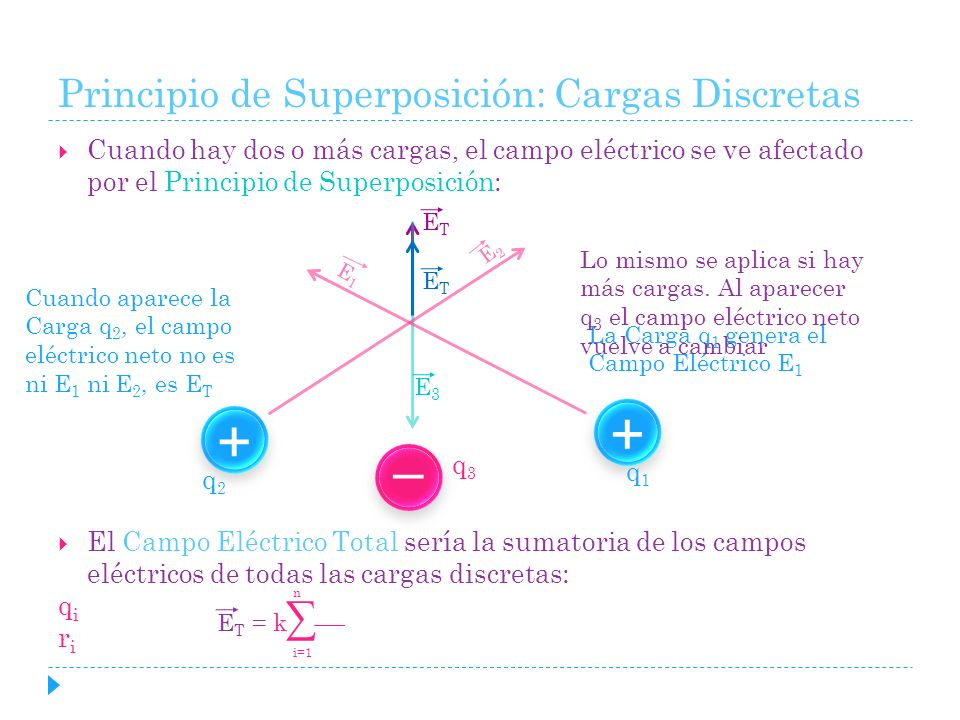 Principio de Superposición: Cargas Discretas
