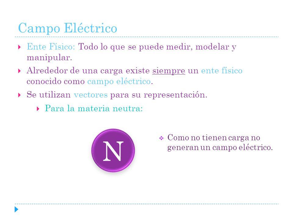 Campo Eléctrico Ente Físico: Todo lo que se puede medir, modelar y manipular.