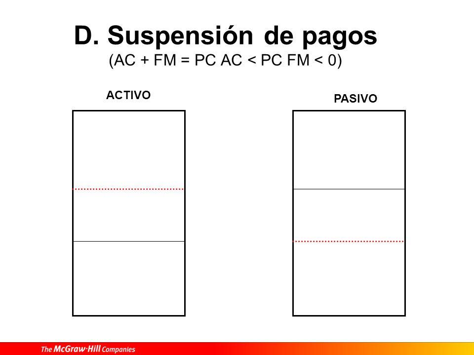D. Suspensión de pagos (AC + FM = PC AC < PC FM < 0)