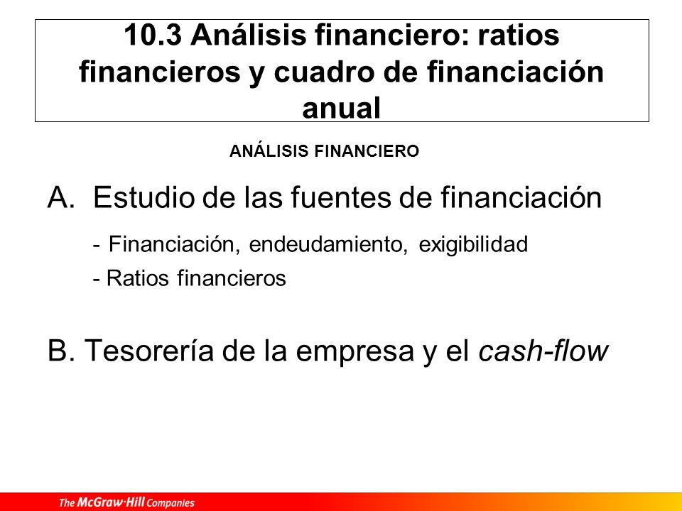 Estudio de las fuentes de financiación