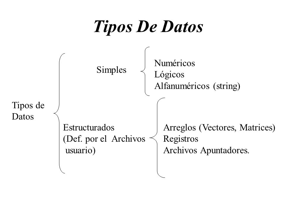 Tipos De Datos Numéricos Lógicos Alfanuméricos (string) Simples