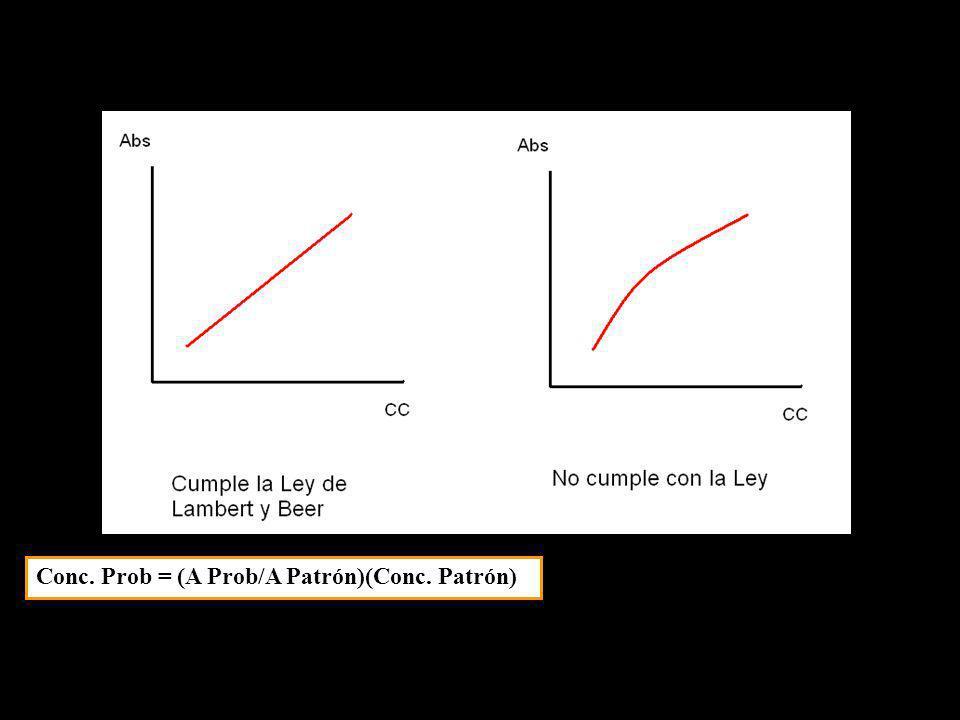 Conc. Prob = (A Prob/A Patrón)(Conc. Patrón)
