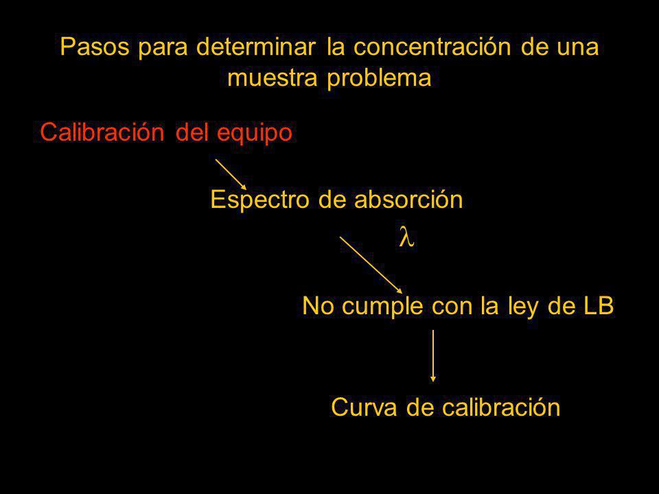 Pasos para determinar la concentración de una muestra problema