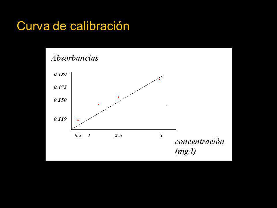 Curva de calibración