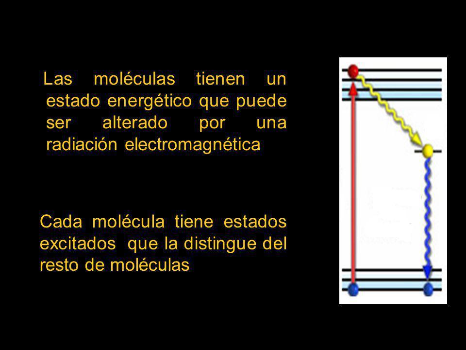 Las moléculas tienen un estado energético que puede ser alterado por una radiación electromagnética
