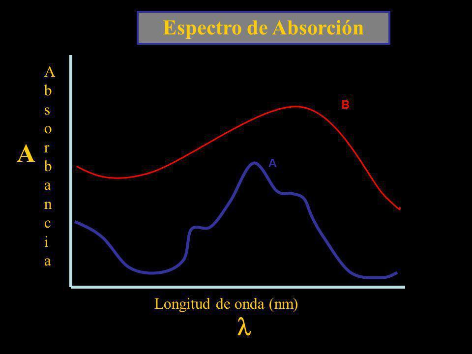 Espectro de Absorción Absorbancia B A A Longitud de onda (nm) l