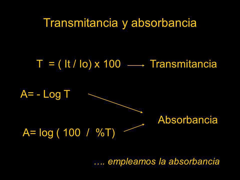 Transmitancia y absorbancia