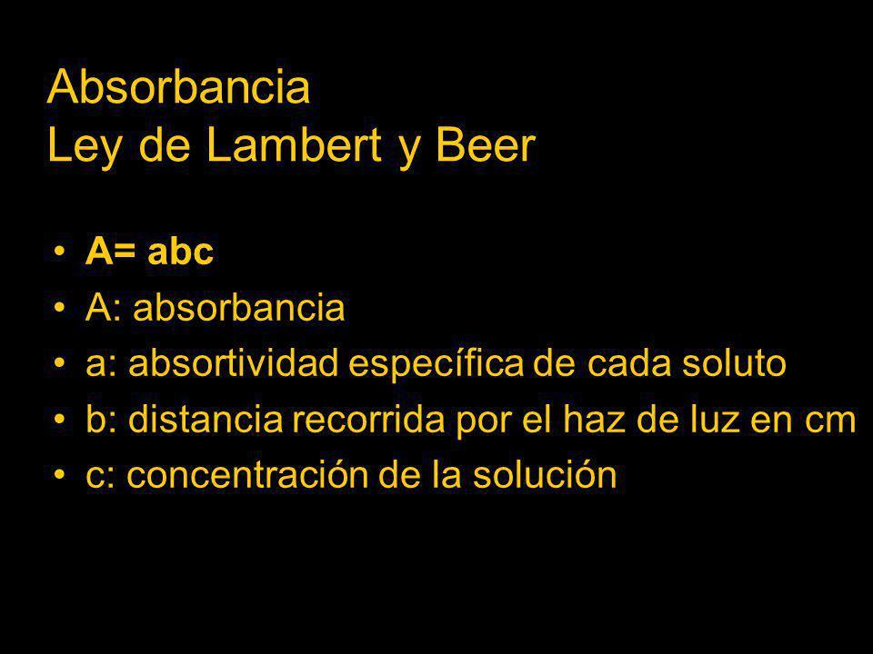 Absorbancia Ley de Lambert y Beer
