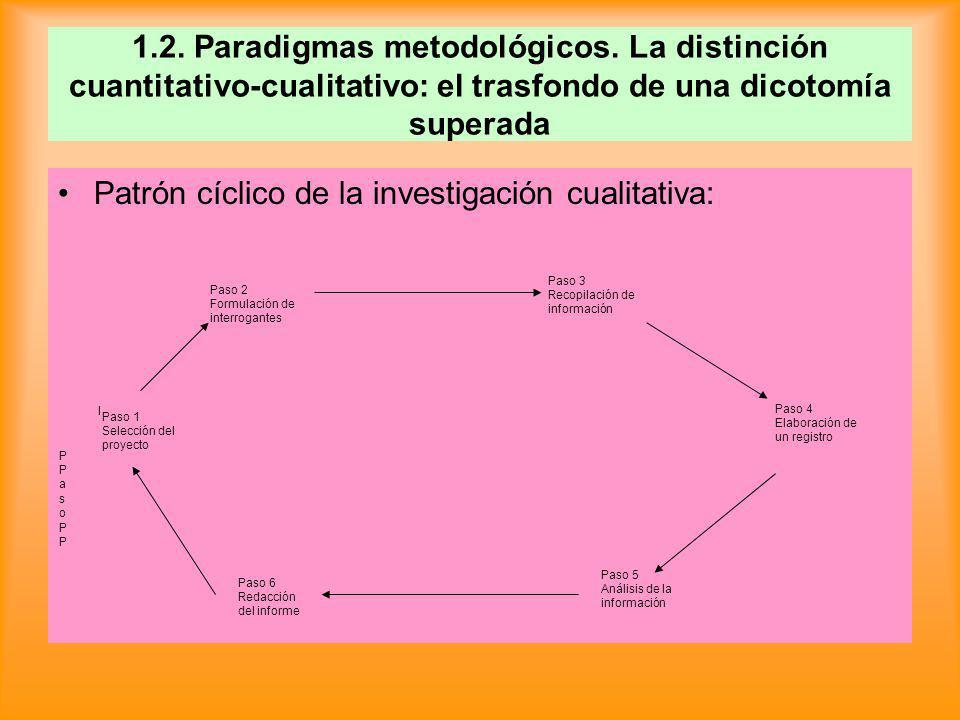 Patrón cíclico de la investigación cualitativa: