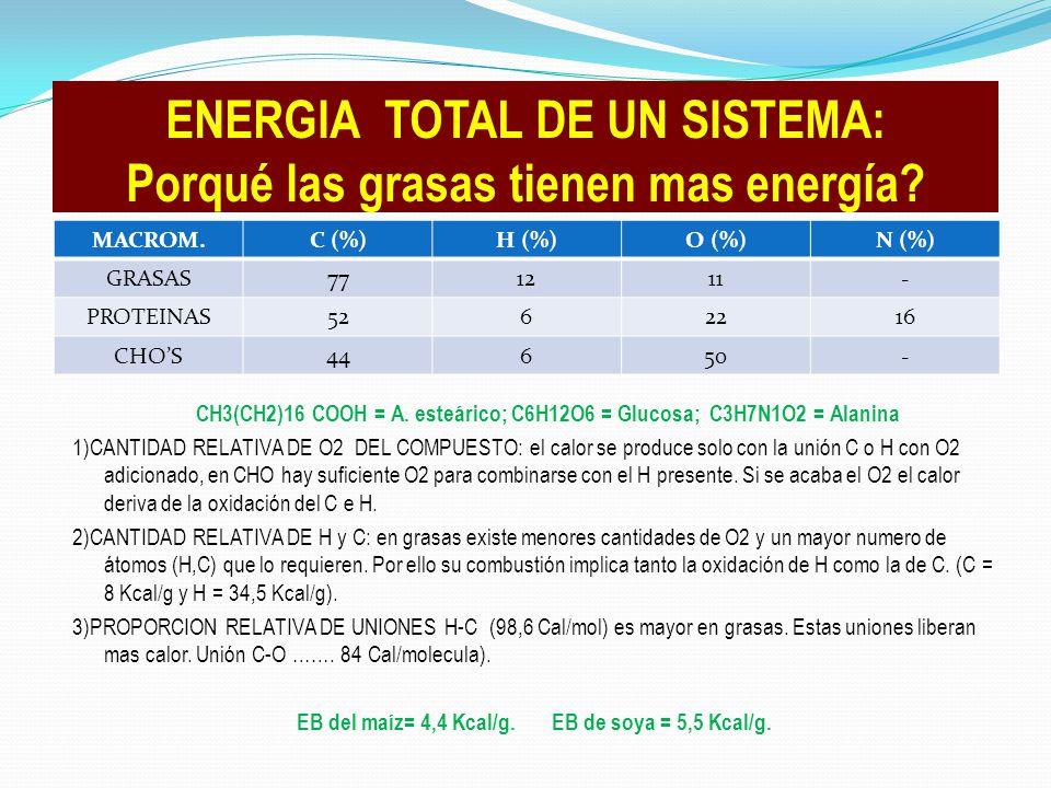 ENERGIA TOTAL DE UN SISTEMA: Porqué las grasas tienen mas energía