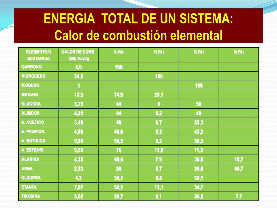ENERGIA TOTAL DE UN SISTEMA: Calor de combustión elemental