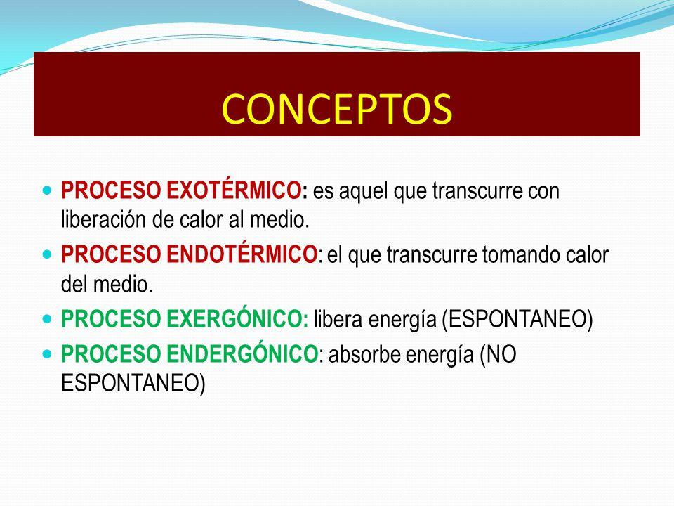 CONCEPTOS PROCESO EXOTÉRMICO: es aquel que transcurre con liberación de calor al medio.