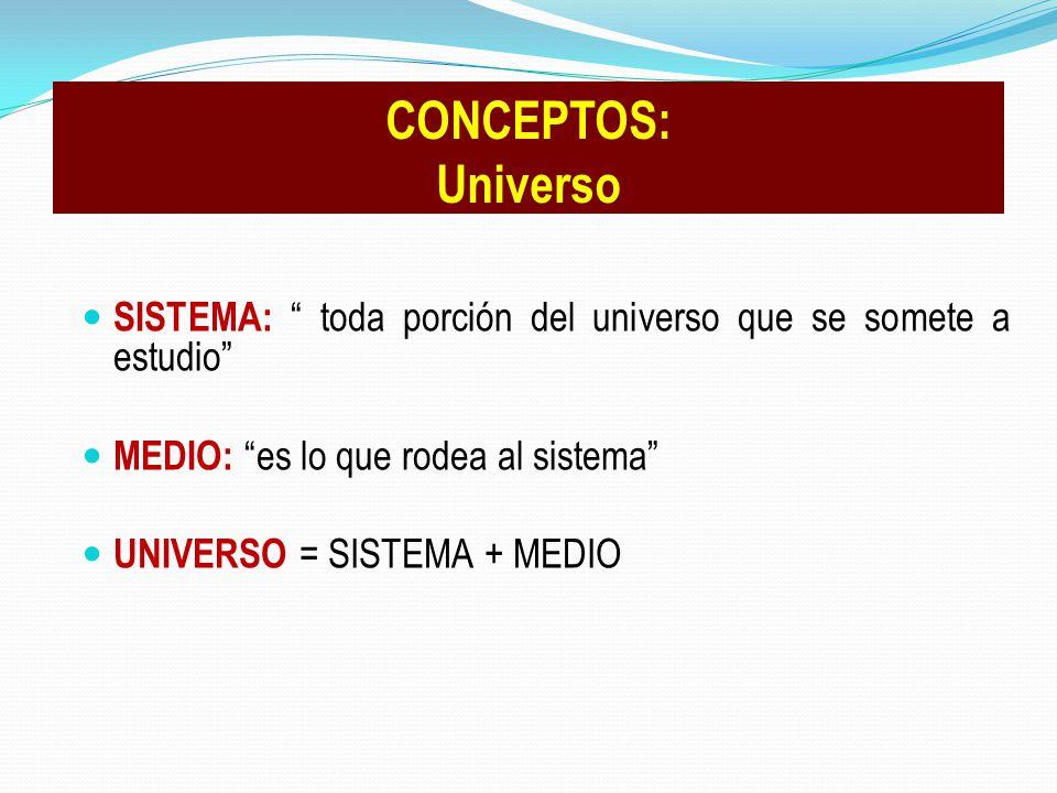 CONCEPTOS: Universo SISTEMA: toda porción del universo que se somete a estudio MEDIO: es lo que rodea al sistema