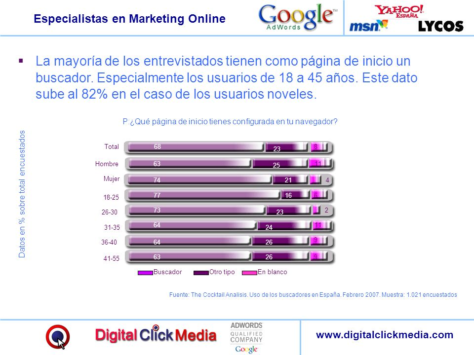 La mayoría de los entrevistados tienen como página de inicio un buscador. Especialmente los usuarios de 18 a 45 años. Este dato sube al 82% en el caso de los usuarios noveles.