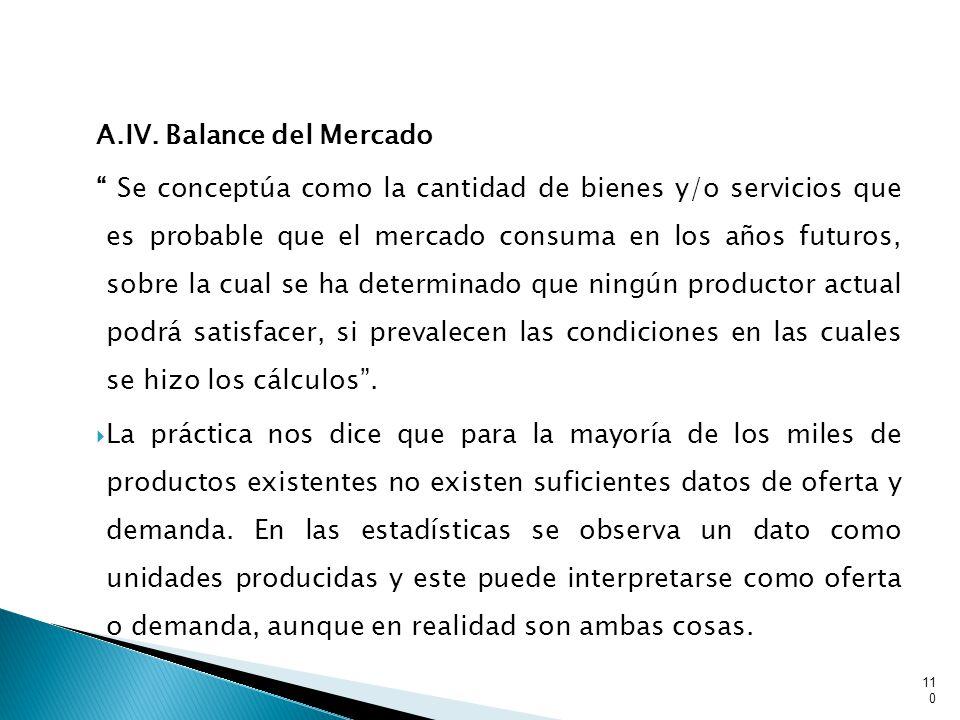 A.IV. Balance del Mercado