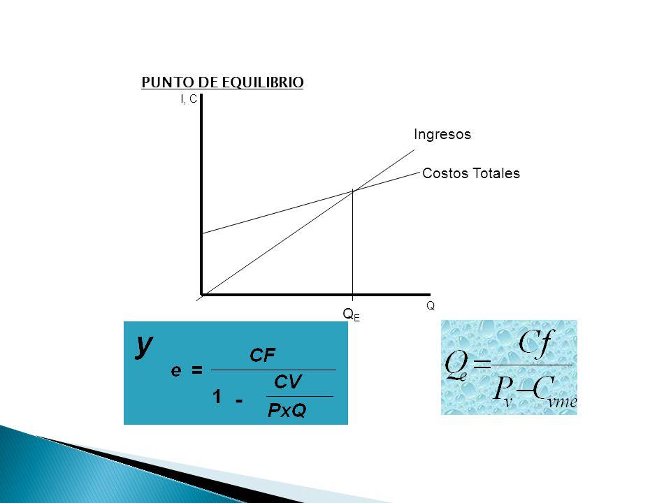 PUNTO DE EQUILIBRIO I, C Ingresos Costos Totales Q QE -