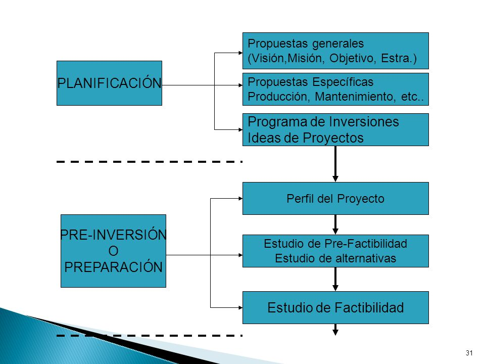 Programa de Inversiones Ideas de Proyectos