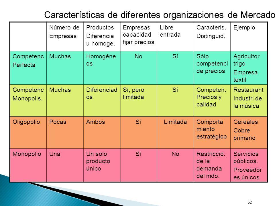 Características de diferentes organizaciones de Mercados