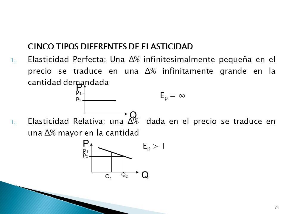 P Q P Q CINCO TIPOS DIFERENTES DE ELASTICIDAD
