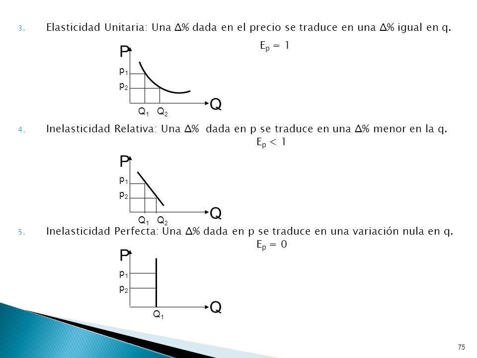 Elasticidad Unitaria: Una Δ% dada en el precio se traduce en una Δ% igual en q.