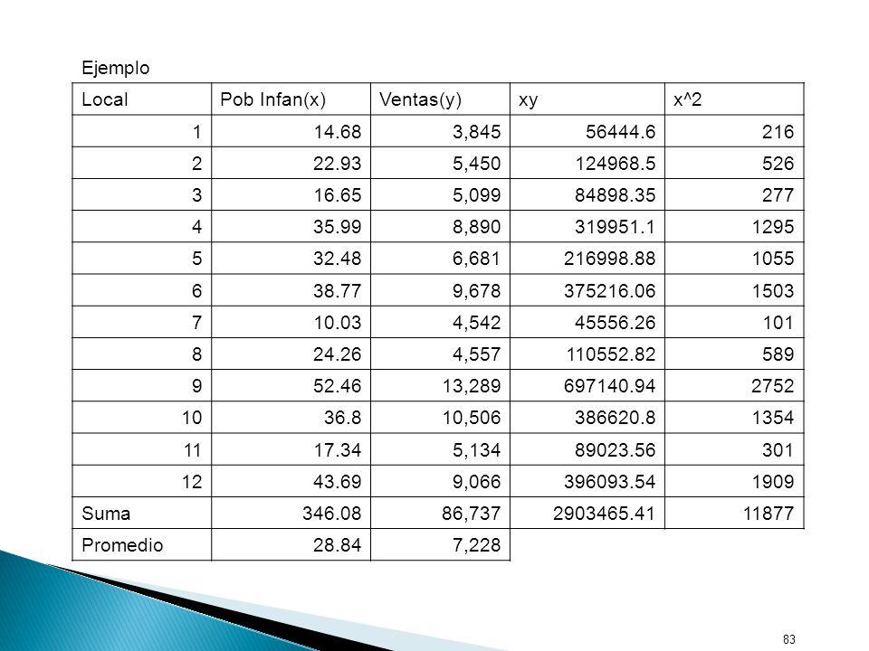 Ejemplo Local. Pob Infan(x) Ventas(y) xy. x^2. 1. 14.68. 3,845. 56444.6. 216. 2. 22.93. 5,450.