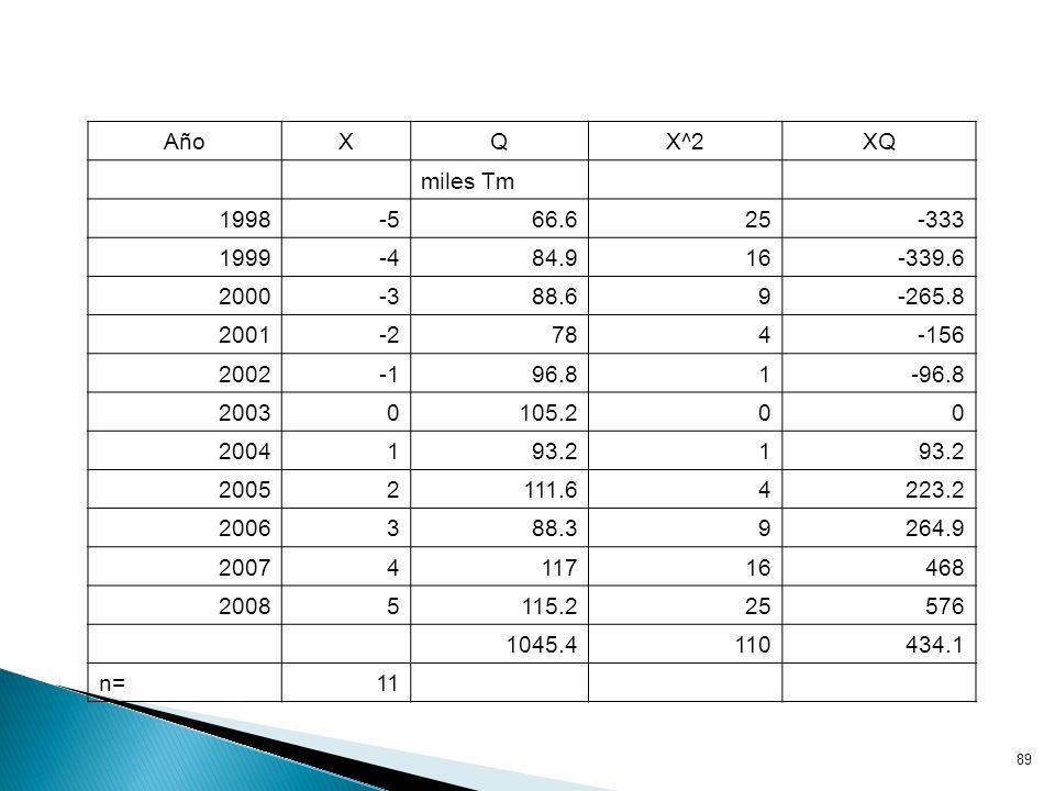 Año X. Q. X^2. XQ. miles Tm. 1998. -5. 66.6. 25. -333. 1999. -4. 84.9. 16. -339.6.