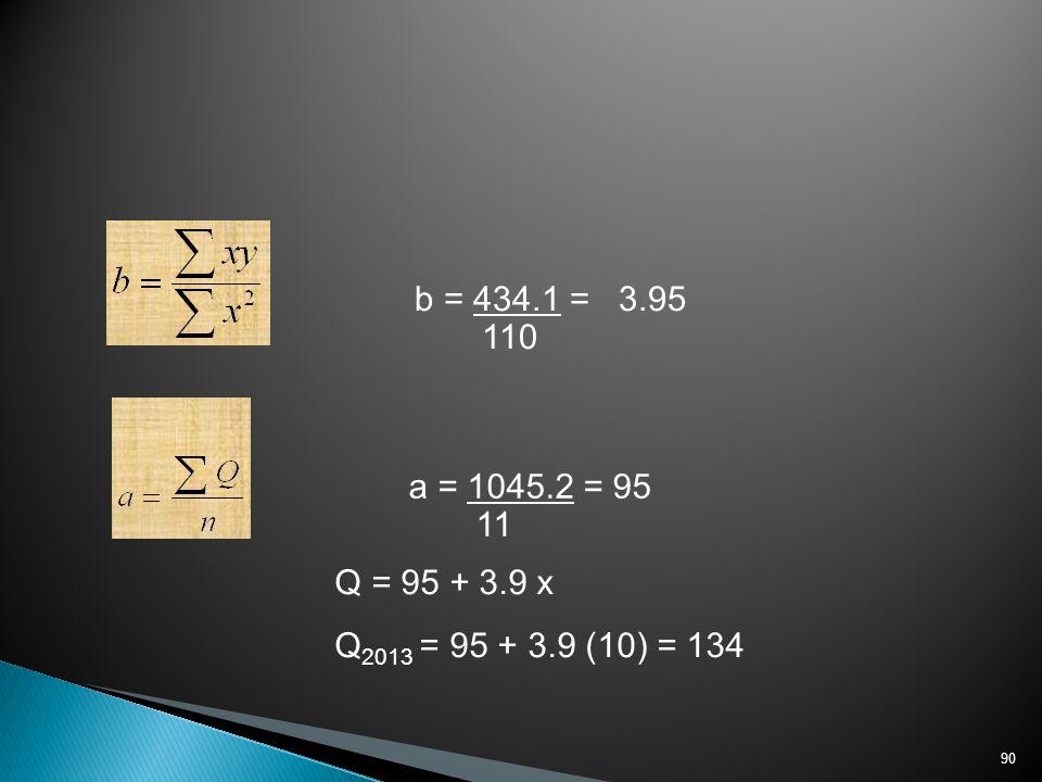 b = 434.1 = 3.95 110 a = 1045.2 = 95 11 Q = 95 + 3.9 x Q2013 = 95 + 3.9 (10) = 134