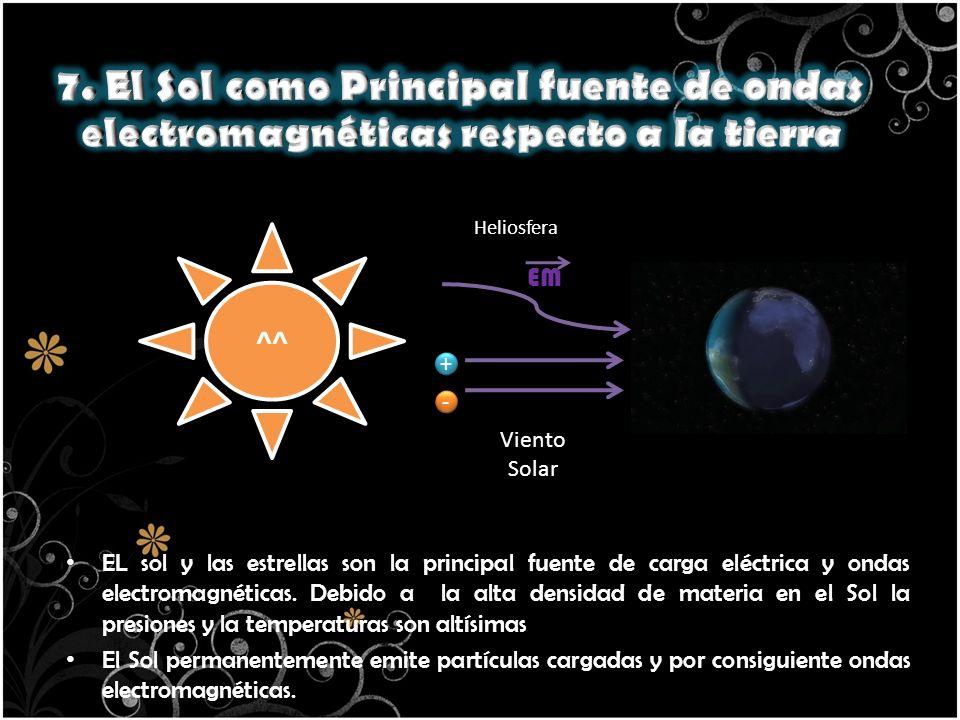 7. El Sol como Principal fuente de ondas electromagnéticas respecto a la tierra