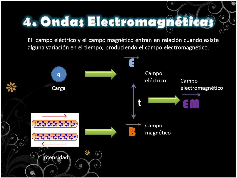 4. Ondas Electromagnéticas