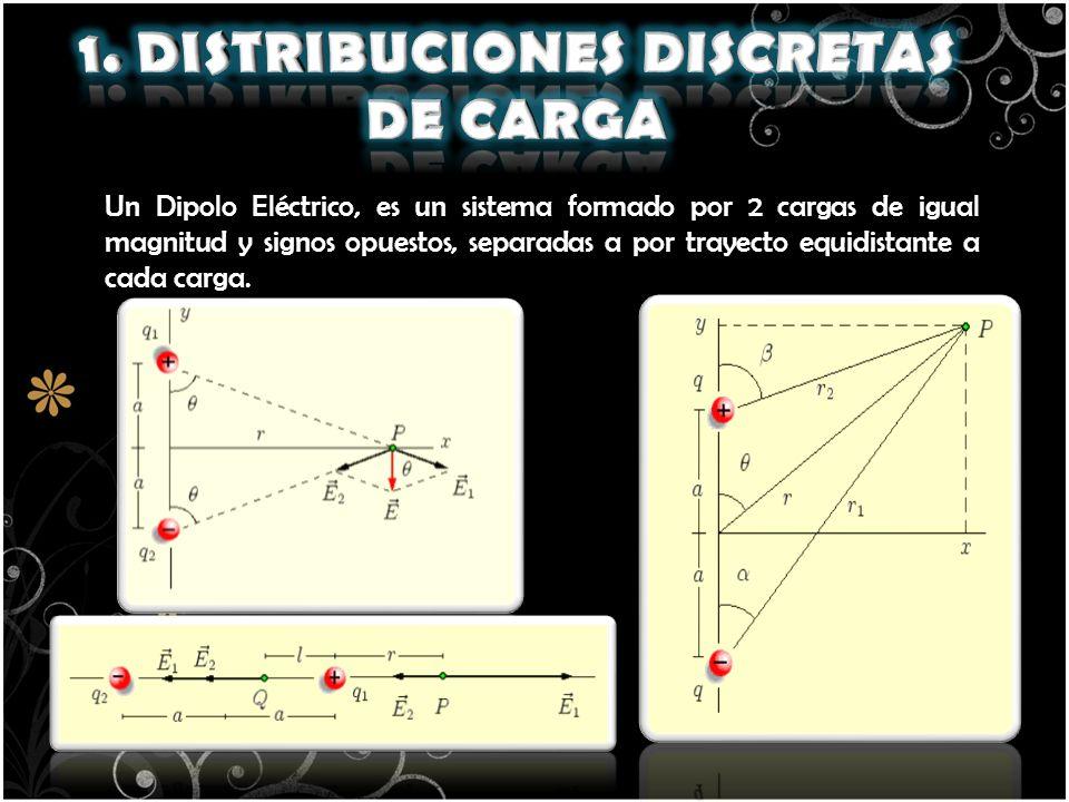 1. DISTRIBUCIONES DISCRETAS DE CARGA