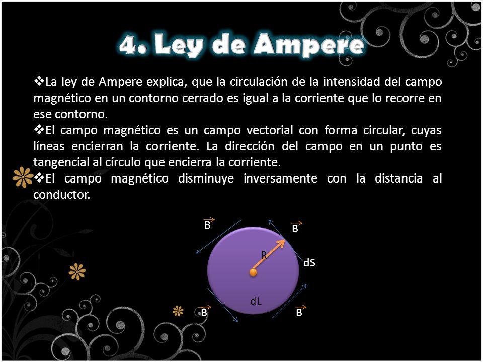 4. Ley de Ampere