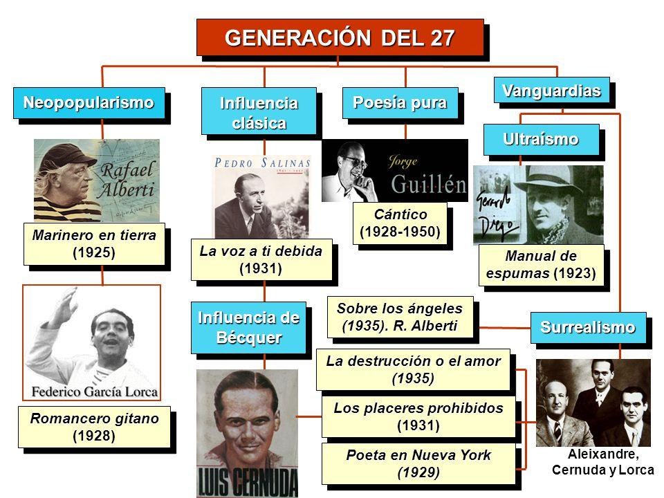 GENERACIÓN DEL 27 Vanguardias Neopopularismo Influencia clásica