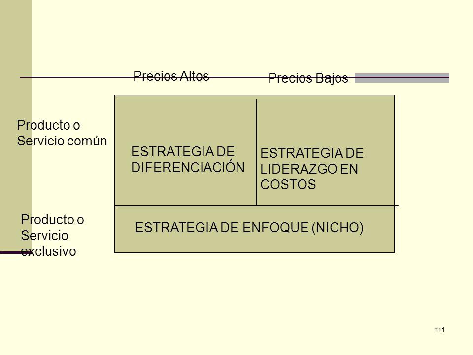 Precios Altos Precios Bajos. Producto o. Servicio común. ESTRATEGIA DE. DIFERENCIACIÓN. ESTRATEGIA DE.