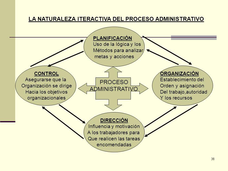 LA NATURALEZA ITERACTIVA DEL PROCESO ADMINISTRATIVO