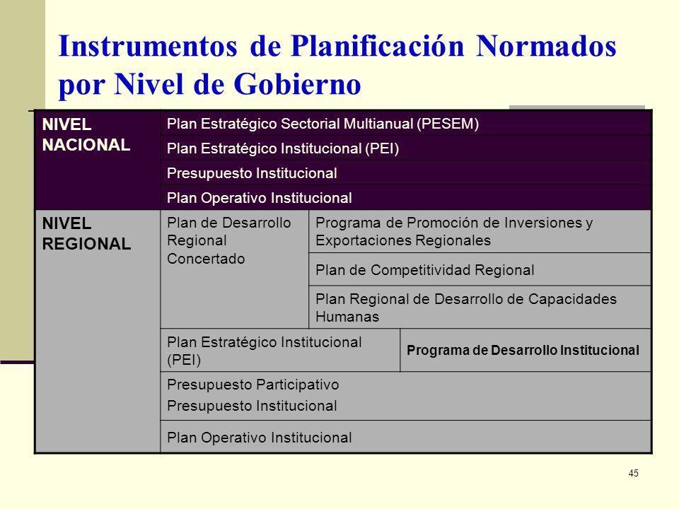 Instrumentos de Planificación Normados por Nivel de Gobierno