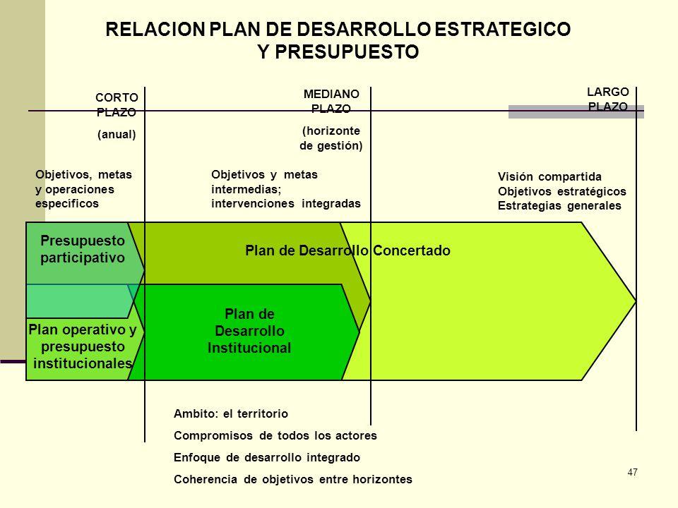RELACION PLAN DE DESARROLLO ESTRATEGICO Y PRESUPUESTO