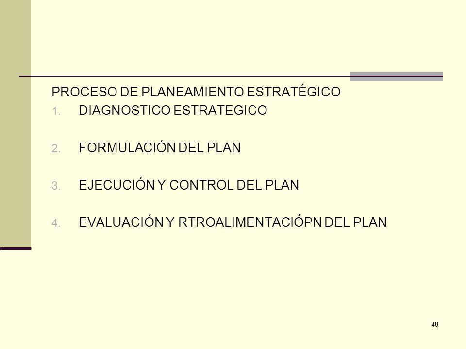 PROCESO DE PLANEAMIENTO ESTRATÉGICO