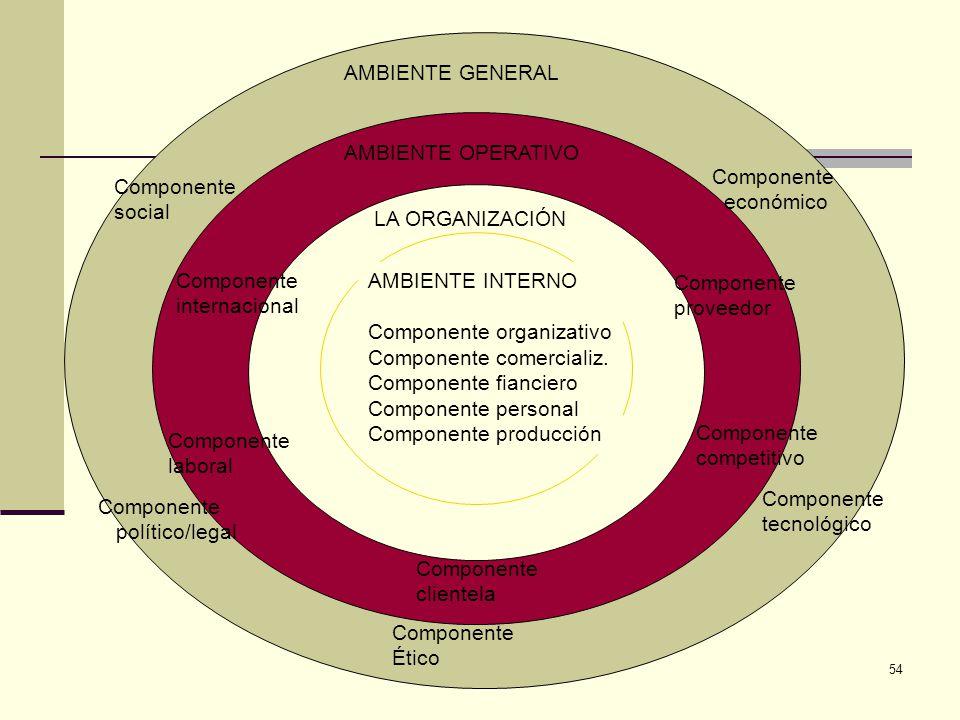 AMBIENTE GENERAL AMBIENTE OPERATIVO. Componente. económico. Componente. social. LA ORGANIZACIÓN.