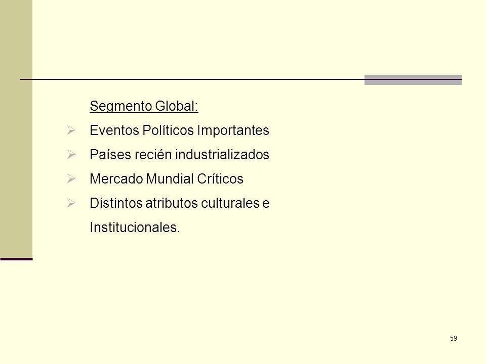 Segmento Global: Eventos Políticos Importantes. Países recién industrializados. Mercado Mundial Críticos.