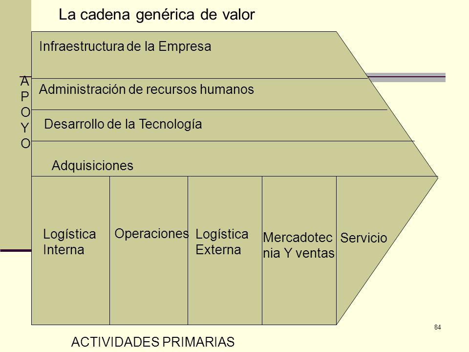 La cadena genérica de valor