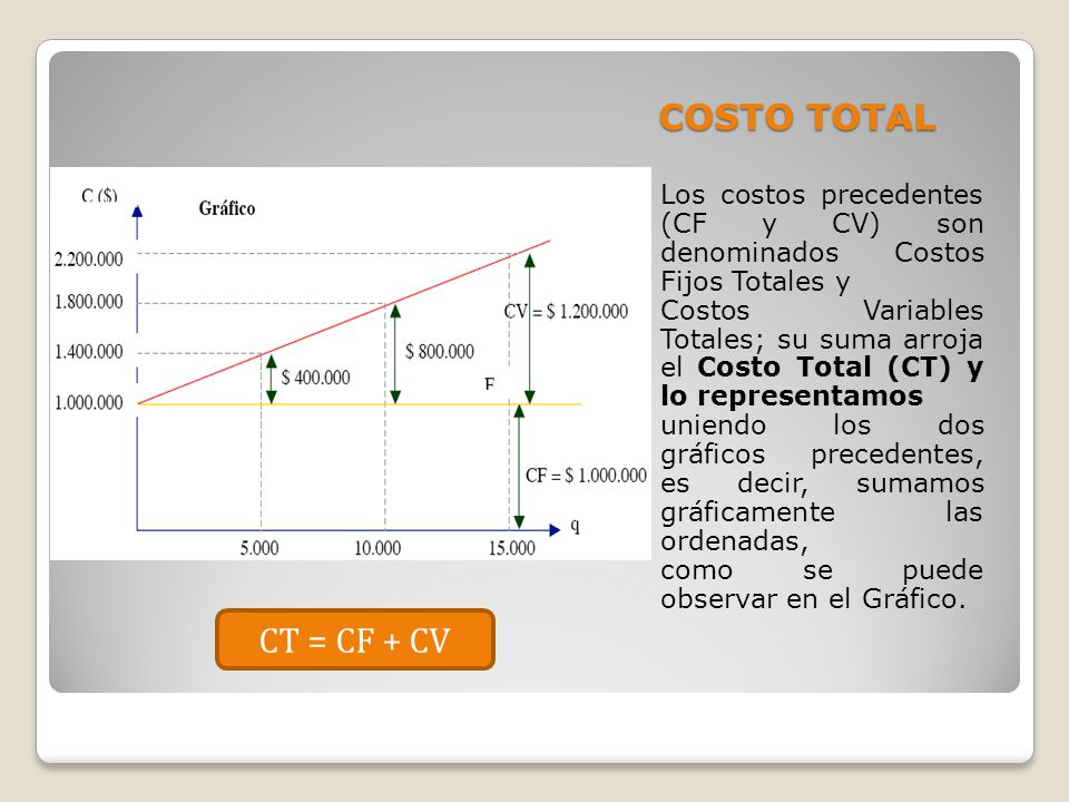 COSTO TOTAL Los costos precedentes (CF y CV) son denominados Costos Fijos Totales y.