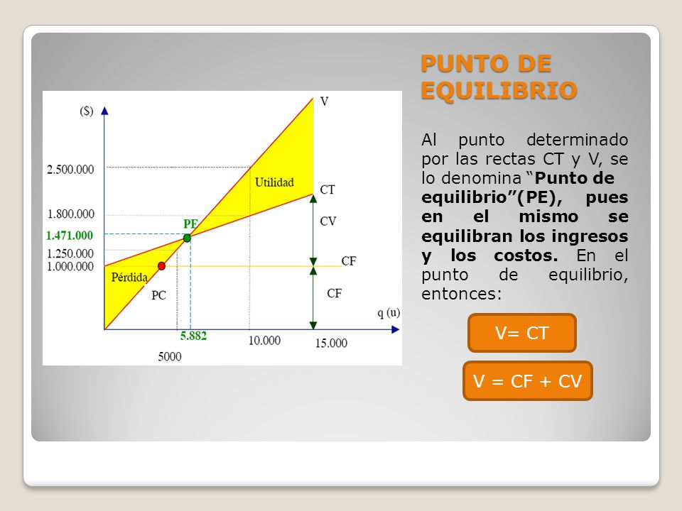 PUNTO DE EQUILIBRIO V= CT V = CF + CV